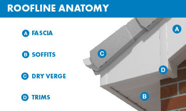Roofline anatomy