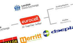 About Eurocell plc
